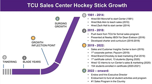Section Image: TCU Sales Center Showcases Certificate, Women-Centered Programming, Job Placements